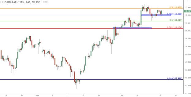 Euro, Yen and GBP Primed Ahead of Heavy Economic Calendar
