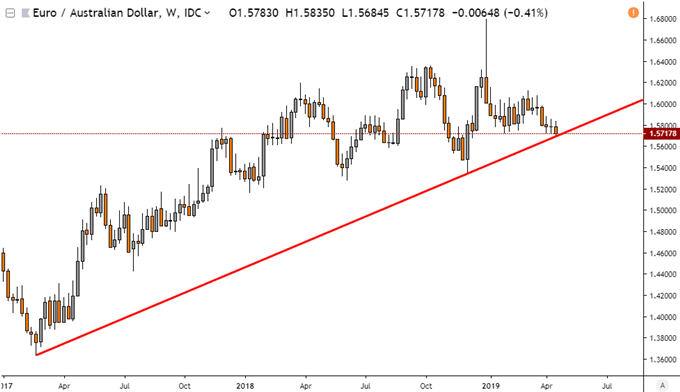 AUD/USD and EUR/AUD May Be at Turning Points, Facing Trend Lines