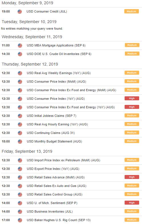 US Dollar economic data releases next week forex calendar