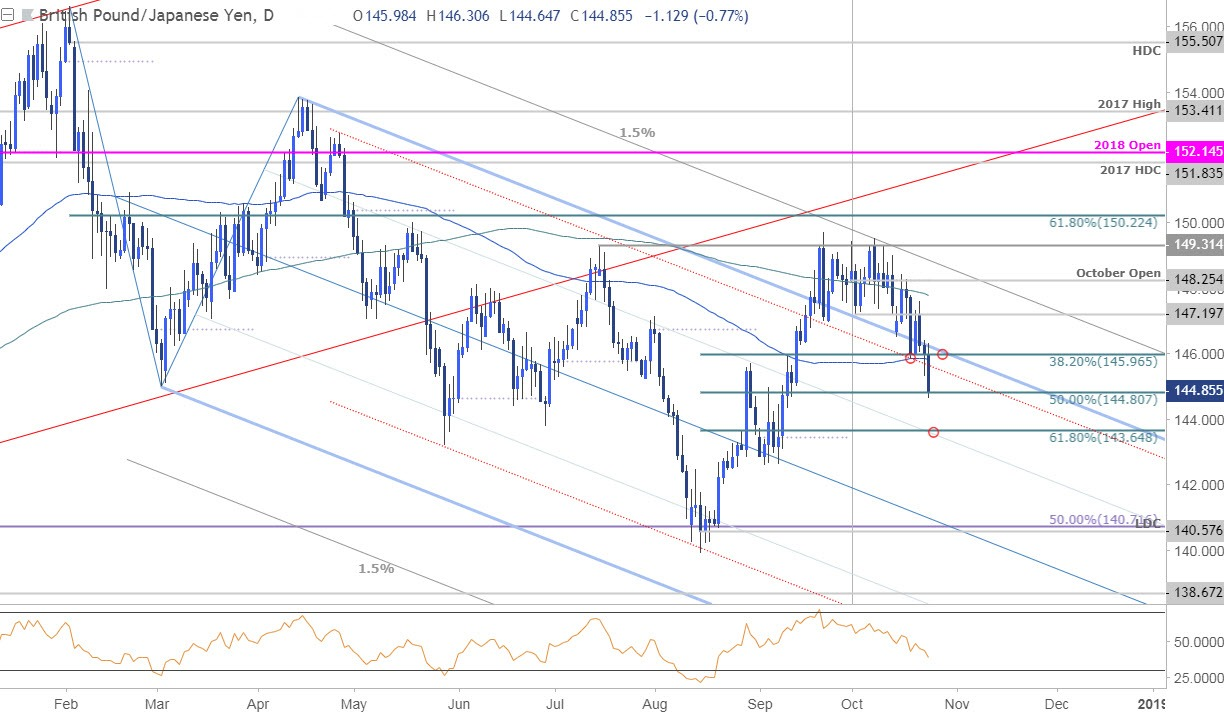 Gbp Jpy Daily Price Chart