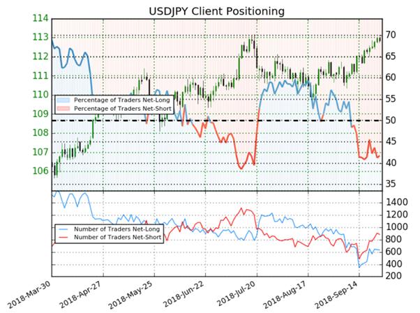 USD/JPY : les traders semblent indécis, le Sentiment est mitigé