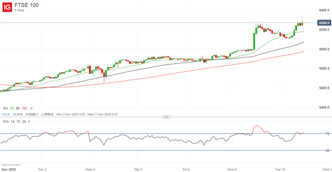 Latest FTSE 100 price chart.