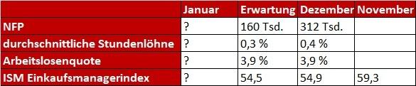 NFP Tabelle und ISM Einkaufsmanagerindex Erwartungen