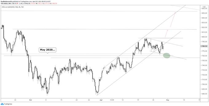 gold 4-hr chart