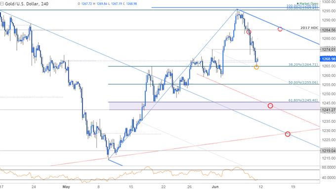 Comey: Goldpreis schließt den Kreis, jetzt gilt die ganze Aufmerksamkeit der FOMC-Sitzung