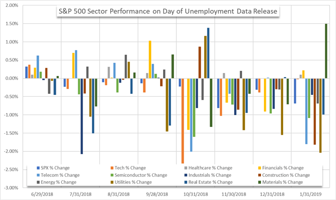 S&P 500 price chart sector performance