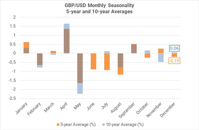 Xu hướng thời vụ theo tháng của cặp GBP/USD ( trung bình 5-10 năm)