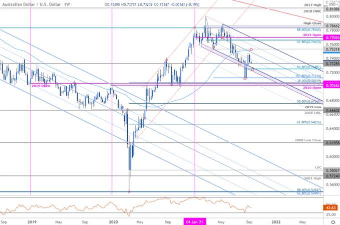 AUD/USD Reversal Back at Key Pivot Zone