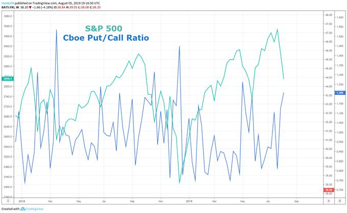 put call ratio s&p 500