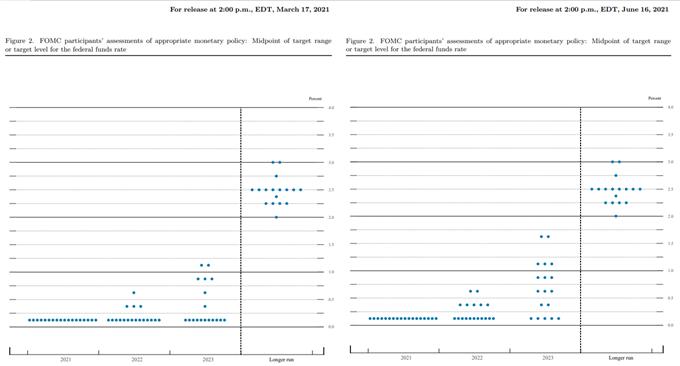 Image of Federal Reserve interest rate dot plot