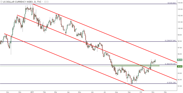 How Forex Markets Might Respond to a Continuation of USD Strength