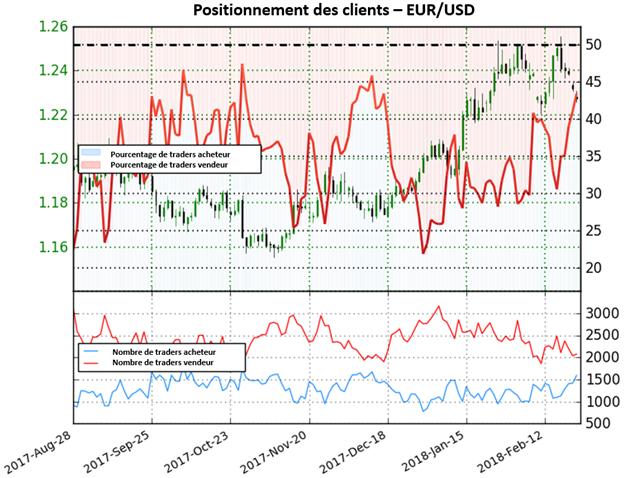 EUR/USD: Renversement possible à venir?