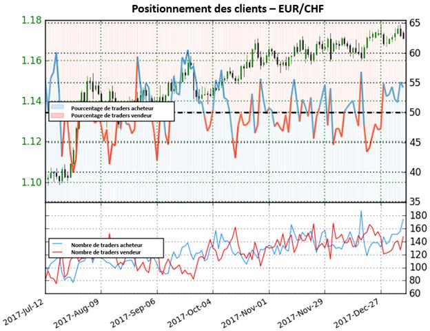 EUR/CHF: Forte perspective baissière sur la paire