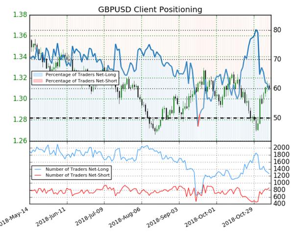 GBP/USD : le Sentiment des traders est haussier malgré une majorité d'acheteurs