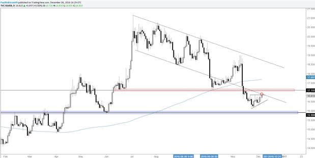 Los precios de la plata se mantienen a pesar del oro, pero continúan su tendencia bajista