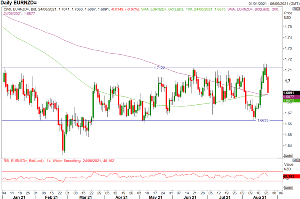 NZD/USD Jumps on Hawkish RBNZ, EUR/NZD Slammed into Key Support
