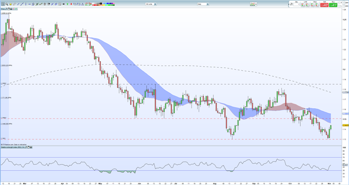 EURUSD Price Analysis: Upside Limited as NFPs Loom