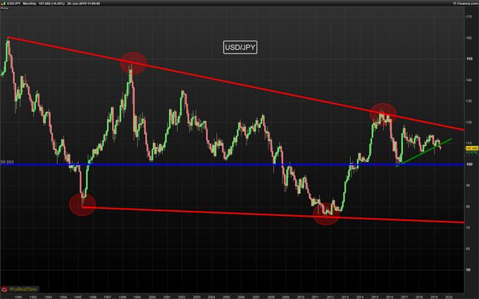 USD/JPY hoy: El yen sufre ante la reactivación de la toma de riesgos