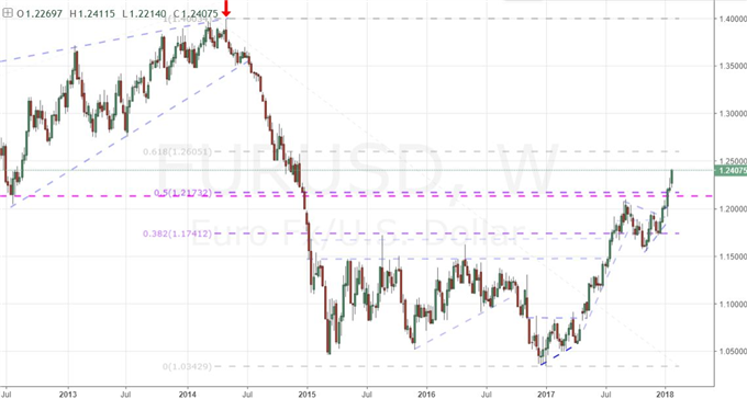 ECB Could Make EUR/USD's Bull Trend Permanent