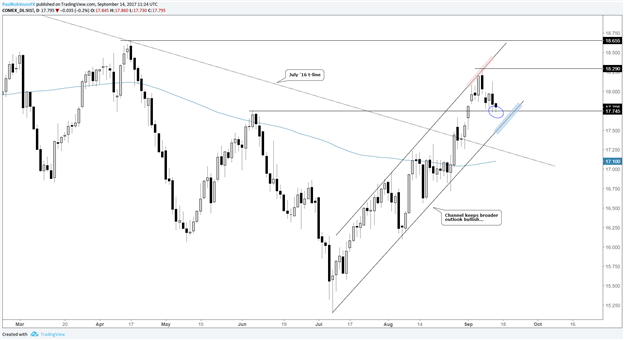 Silver Price Technical Outlook: Easing into Support