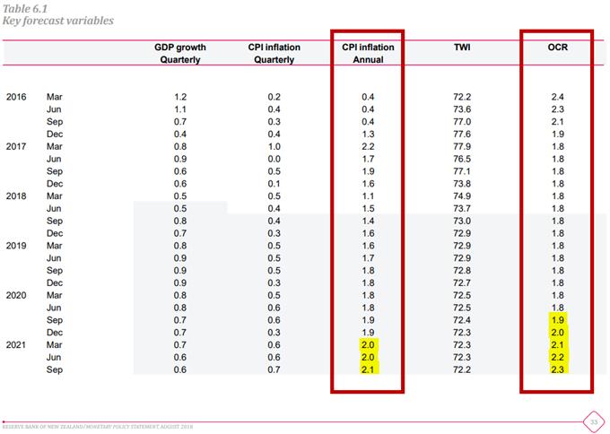 Prévisions d'inflation et des taux de la RBNZ