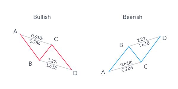 Learn Forex: Ist Traden so einfach wie das ABC?