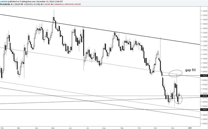 El impulso alcista diario del EUR/USD envuelve los precios de la parte baja del rango