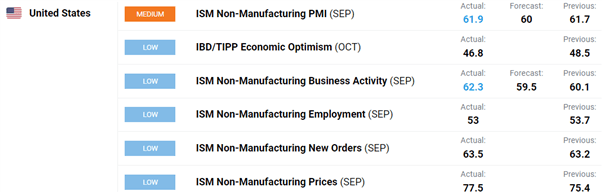 USD/JPY Jumps on Firm ISM Beat, Eyes on NFP