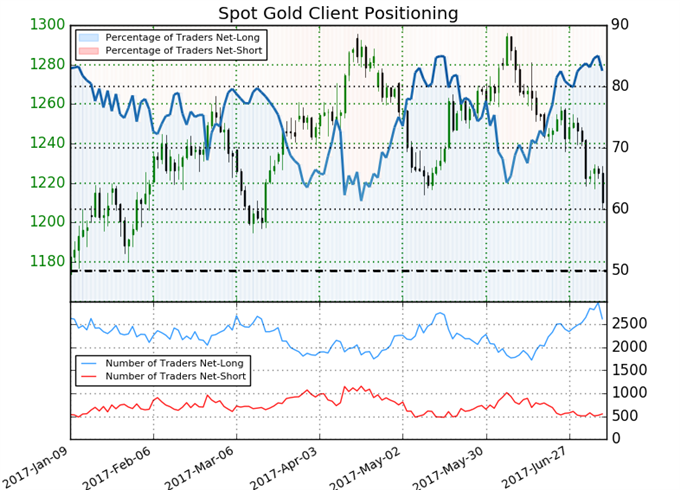 Gold Prices Plunge Post NFP- Testing Support Ahead of Yellen, CPI