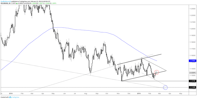 EURUSD Weekly Technical Forecast: Euro to Weaken in Days Ahead