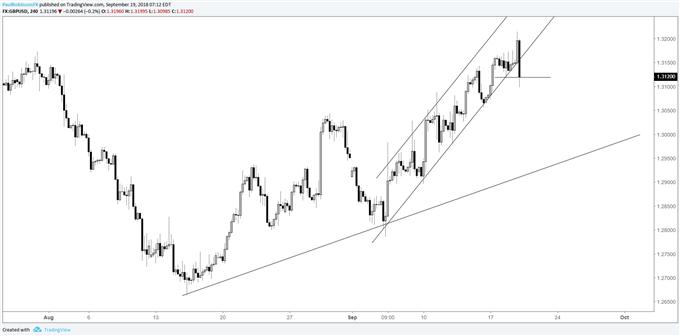 GBP/USD 4-hr chart, bullish channel