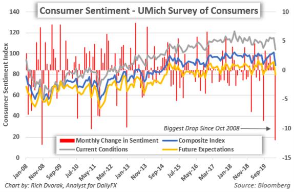 Consumer Sentiment Index Price Chart Historical Data Coronavirus Recession Stock Market Forecast