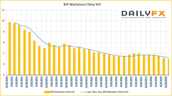 China BIP Wachstum