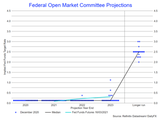 Gráfico de puntos o dot plot de la Reserva Federal.