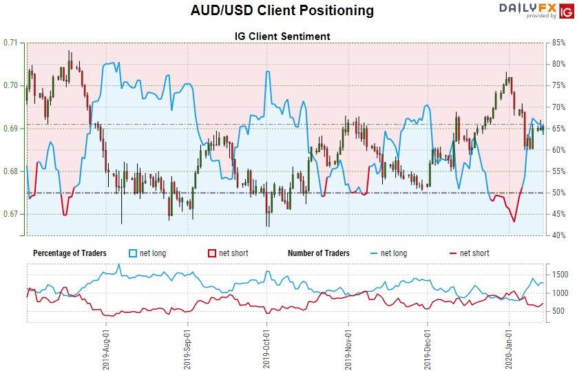 Australian Dollar Price Outlook: Aussie Range Break to Offer Guidance