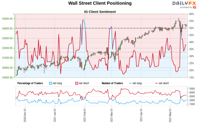 Are Retail Traders Buying the Dip? 2020 Trendlines Eyed