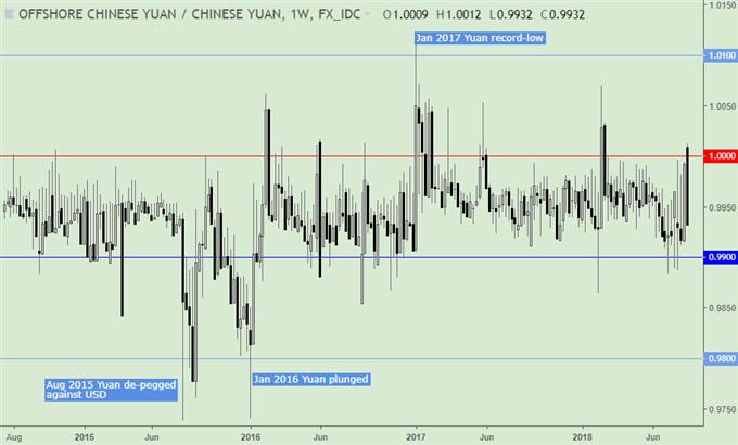 CNH/CNY spread: one week.