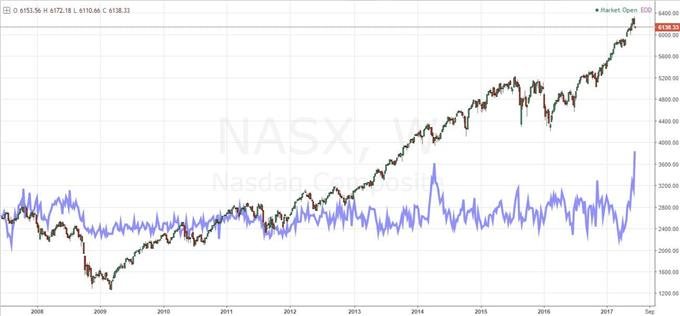 Nasdaq Composite overlaid with Nasdaq-S&P 500 Volatility Index ratio (VXN/VIX)