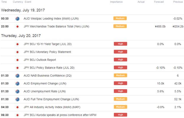 AUD/JPY Economic Docket