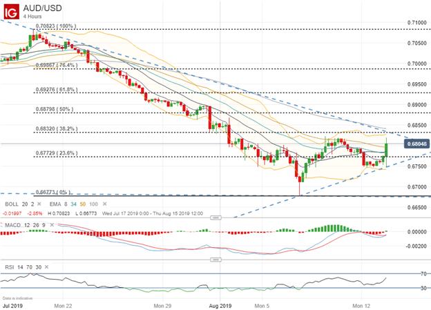 Australian Dollar Price Chart Shows Jump After Trump Tariff Delay