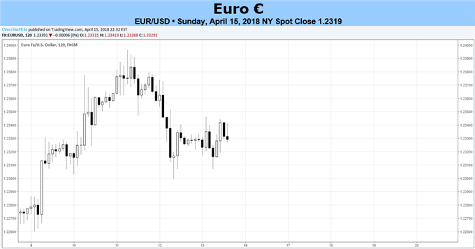 No Range Break in Sight Yet for EUR/USD