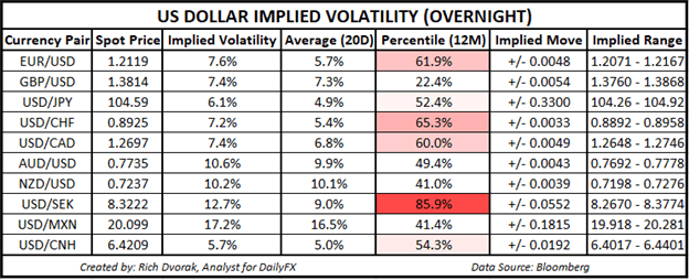 USD Price Chart Outlook US Dollar Implied Volatility Trading Ranges GBPUSD USDJPY