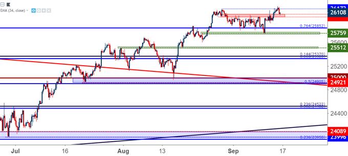 Dow Jones DJIA Dow Four Hour Price Chart