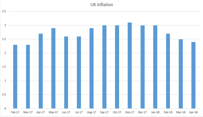 UK Inflation monthly CPI Since February, 2017