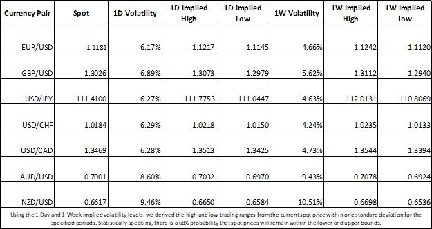 Currency Market Volatility Implied for EURUSD, GBPUSD, USDJPY, USDCAD, AUDUSD, NZDUSD, USDCHF Price Chart