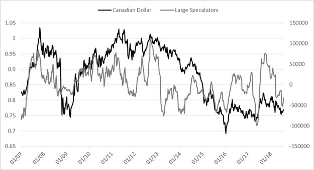 تقرير التزام المتداولين - الدولار الأمريكي يشهد صافي شراء في المضاربة للأسبوع الـ 15 على التوالي