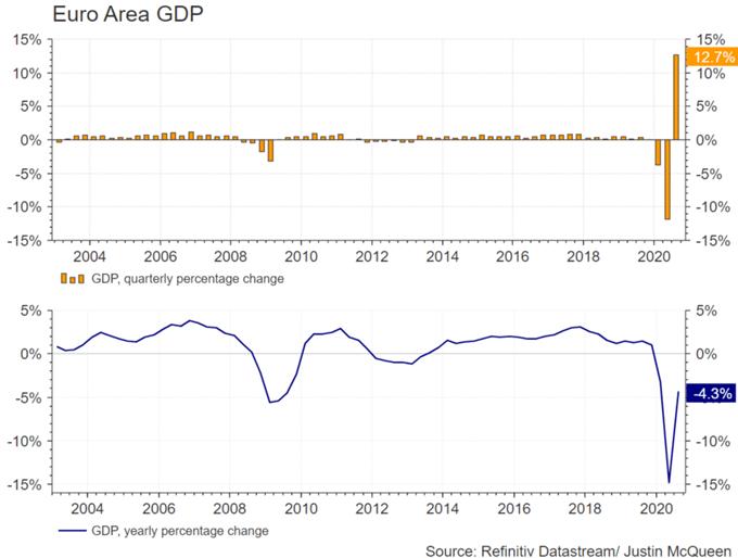 Ultimo EUR / USD: la crescita dell'area dell'euro supera le previsioni, l'euro guarda ai dati passati