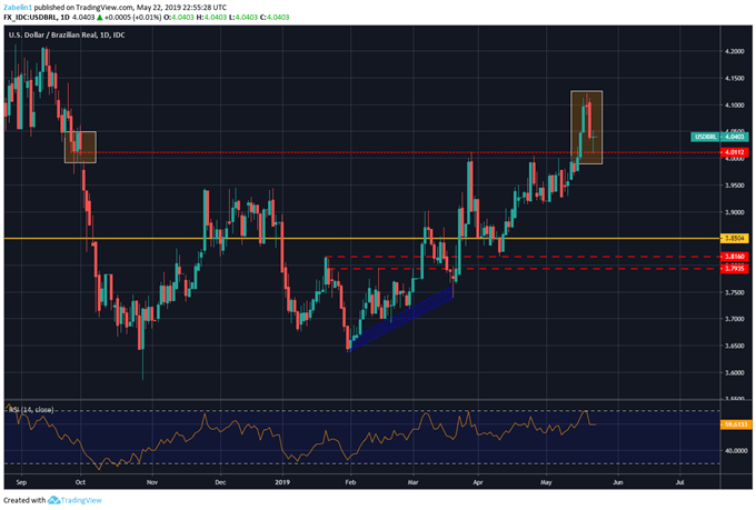 Chart Showing USD/BRL