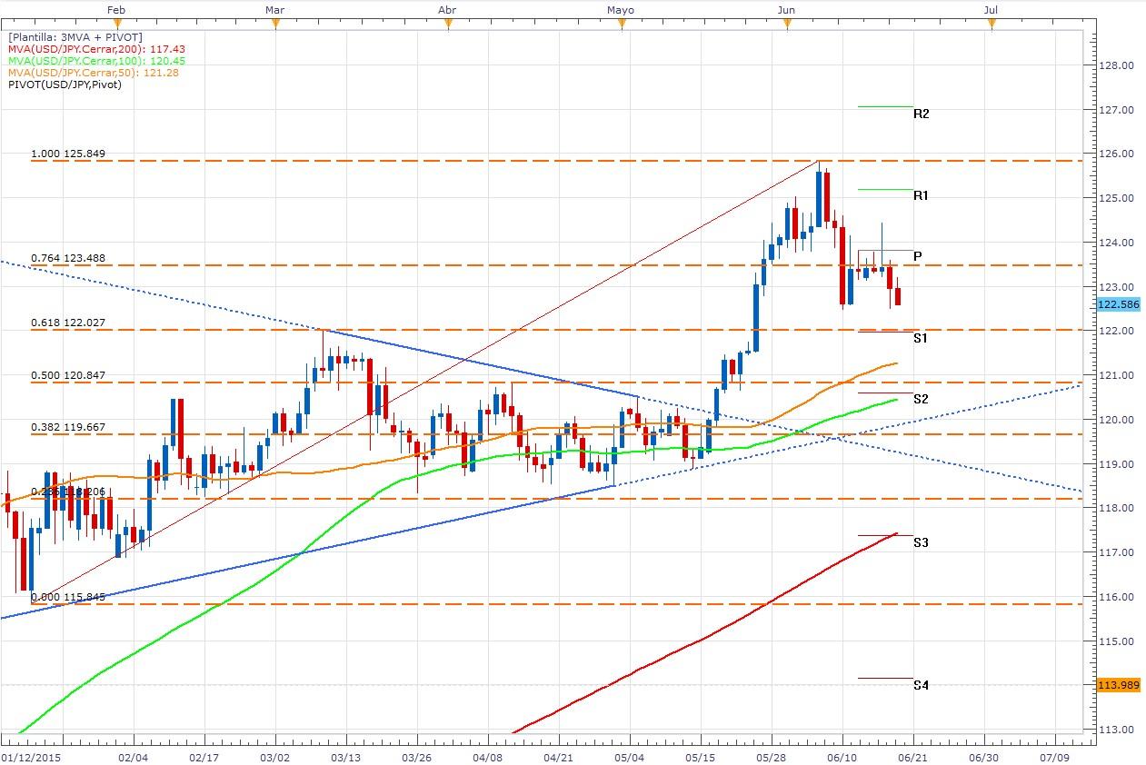 El USD/JPY aprovecha la debilidad del dólar y lo presiona hacia los 122.00