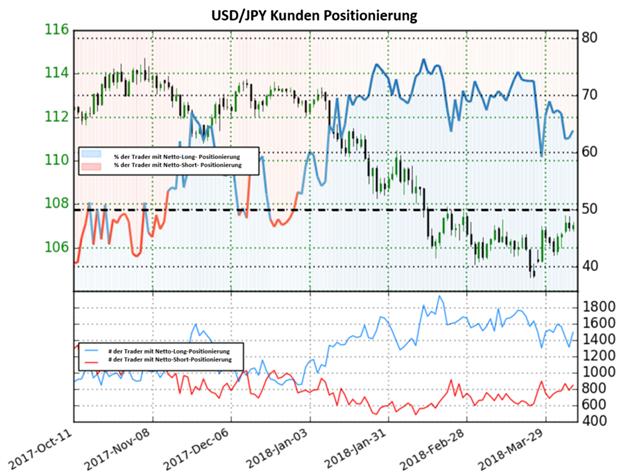 USD/JPY: Kein klares Signal vom Sentiment